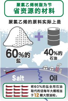 聚氯乙烯树脂为节省资源的材料 聚氯乙烯的原料实际上是 60%的盐+40%的石油 将60%的盐全用石油取代的话每年大概相当于12艘大型油轮。