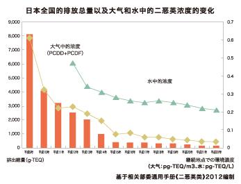 日本全国的排放总量以及大气和水中的二恶英浓度的变化