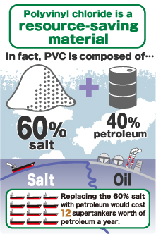 Polyvinyl chloride is a resource-saving material In fact, PVC is composed of… 60% salt + 40% petroleum Replacing the 60% salt with petroleum would cost 12 supertankers worth of petroleum a year.
