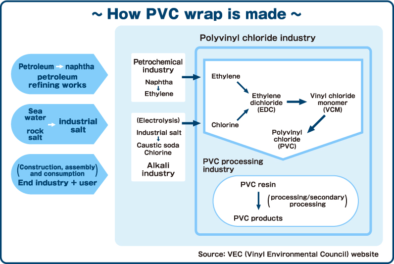 How PVC wrap is made Petroleum, naphtha and petroleum refining works Sea water, rock salt and industrial salt Construction, assembly and consumption End industry + user Petrochemical industry, naphtha and ethylene Electrolysis, industrial salt, caustic soda, chlorine and alkali industry Polyvinyl chloride industry Ethylene, chlorine, ethylene dichloride (EDC), vinyl chloride monomer (VCM) and polyvinyl chloride (PVC) PVC processing industry PVC resin, processing/secondary processing and PVC products Source: VEC (Vinyl Environmental Council) website