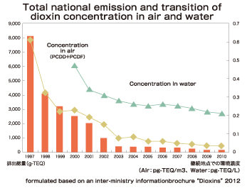 "Total national emission and transition of dioxin concentration in air and water Concentration in air, concentration in water, air, water, 1997, 1998, 1999, 2000, 2001, 2002, 2003, 2004, 2005, 2006, 2007, 2008, 2009, 2010, formulated based on an inter-ministry information brochure ""Dioxins"" 2012"