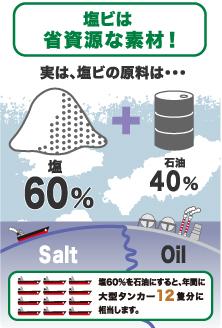 塩ビは省資源な素材! 塩 salt 60% 石油 oil 40% 塩60%を石油にすると、年間に大型タンカー12積分に相当します
