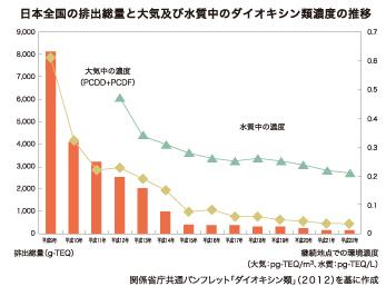 日本全国の排出総量と大気及び水質中のダイオキシン類濃度の推移